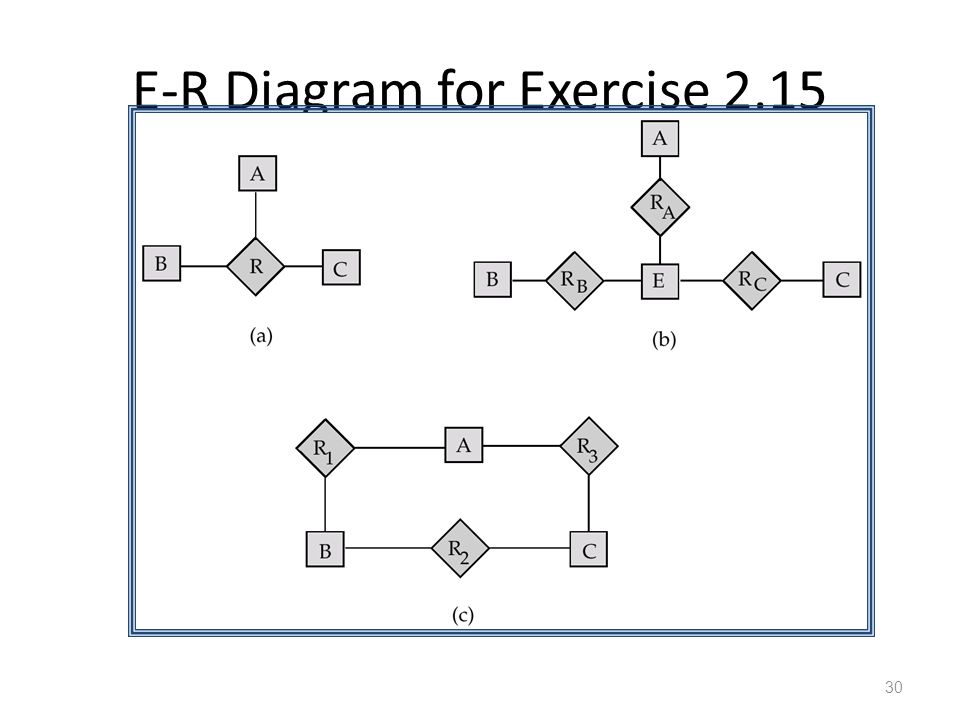 E-R Diagram for Exercise 2.15 30