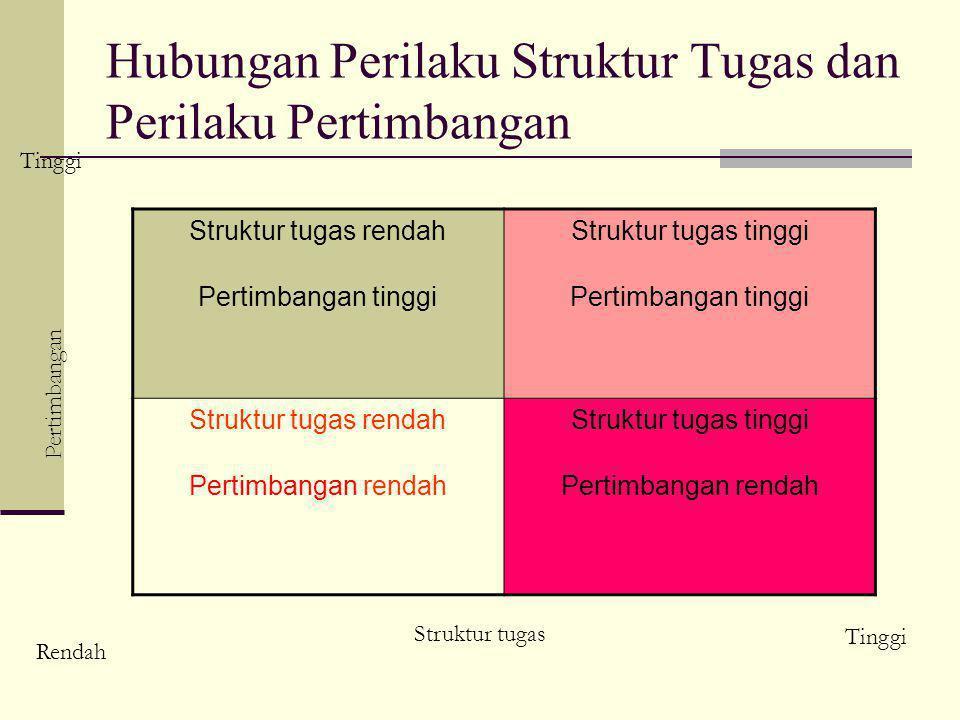 Hubungan Perilaku Struktur Tugas dan Perilaku Pertimbangan Struktur tugas rendah Pertimbangan tinggi Struktur tugas tinggi Pertimbangan tinggi Struktur tugas rendah Pertimbangan rendah Struktur tugas tinggi Pertimbangan rendah Pertimbangan Tinggi Rendah Struktur tugas