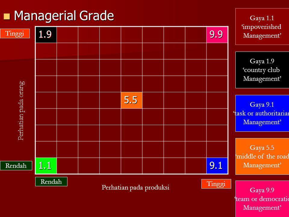 Managerial Grade Managerial Grade 1.99.9 5.5 1.19.1 Perhatian pada orang Perhatian pada produksi Tinggi Rendah Gaya 1.9 'country club Management' Gaya
