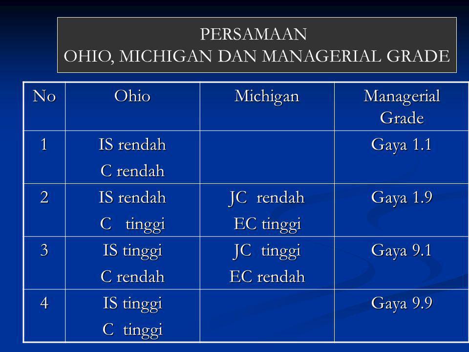 NoOhioMichigan Managerial Grade 1 IS rendah C rendah Gaya 1.1 2 IS rendah C tinggi JC rendah EC tinggi Gaya 1.9 3 IS tinggi C rendah JC tinggi EC rendah Gaya 9.1 4 IS tinggi C tinggi Gaya 9.9 PERSAMAAN OHIO, MICHIGAN DAN MANAGERIAL GRADE