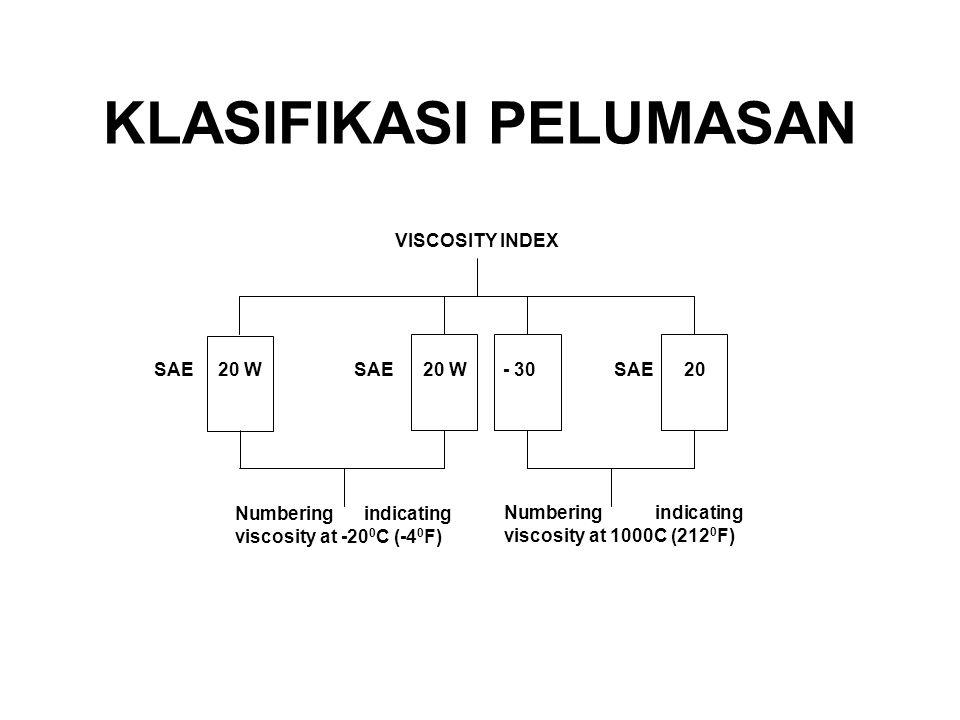 SAE 20 WSAE 20 W - 30 SAE 20 VISCOSITY INDEX Numbering indicating viscosity at -20 0 C (-4 0 F) Numbering indicating viscosity at 1000C (212 0 F) KLASIFIKASI PELUMASAN