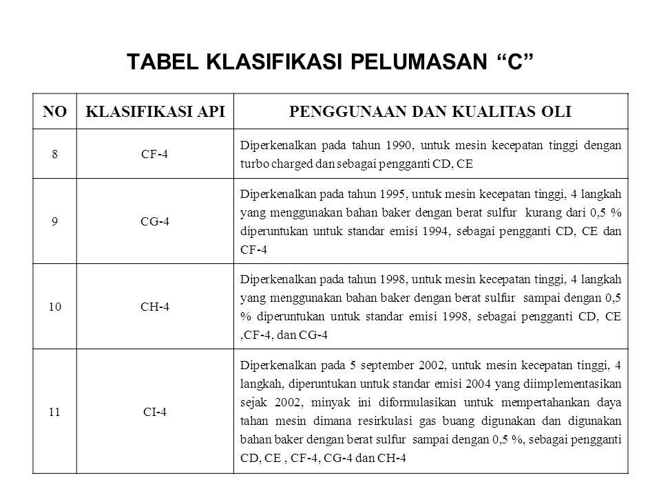 TABEL KLASIFIKASI PELUMASAN C NOKLASIFIKASI APIPENGGUNAAN DAN KUALITAS OLI 8CF-4 Diperkenalkan pada tahun 1990, untuk mesin kecepatan tinggi dengan turbo charged dan sebagai pengganti CD, CE 9CG-4 Diperkenalkan pada tahun 1995, untuk mesin kecepatan tinggi, 4 langkah yang menggunakan bahan baker dengan berat sulfur kurang dari 0,5 % diperuntukan untuk standar emisi 1994, sebagai pengganti CD, CE dan CF-4 10CH-4 Diperkenalkan pada tahun 1998, untuk mesin kecepatan tinggi, 4 langkah yang menggunakan bahan baker dengan berat sulfur sampai dengan 0,5 % diperuntukan untuk standar emisi 1998, sebagai pengganti CD, CE,CF-4, dan CG-4 11CI-4 Diperkenalkan pada 5 september 2002, untuk mesin kecepatan tinggi, 4 langkah, diperuntukan untuk standar emisi 2004 yang diimplementasikan sejak 2002, minyak ini diformulasikan untuk mempertahankan daya tahan mesin dimana resirkulasi gas buang digunakan dan digunakan bahan baker dengan berat sulfur sampai dengan 0,5 %, sebagai pengganti CD, CE, CF-4, CG-4 dan CH-4