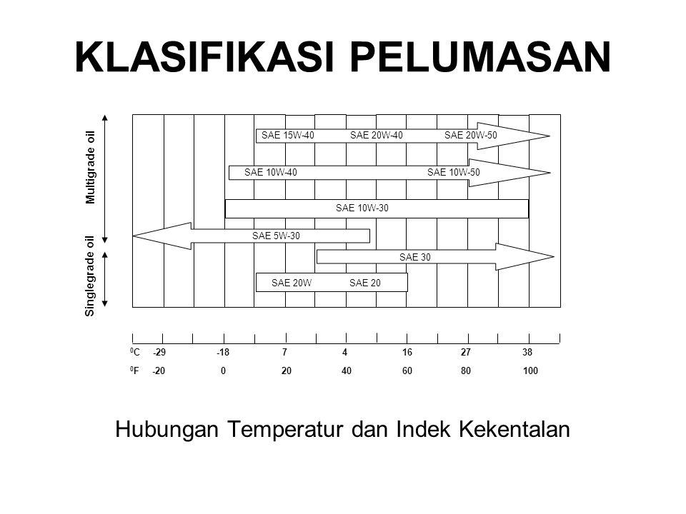 Hubungan Temperatur dan Indek Kekentalan Multigrade oil 0F0F 0C0C-29-1874162738 -20020406080100 Singlegrade oil SAE 15W-40 SAE 20W-40 SAE 20W-50 SAE 10W-40 SAE 10W-50 SAE 10W-30 SAE 5W-30 SAE 30 SAE 20W SAE 20