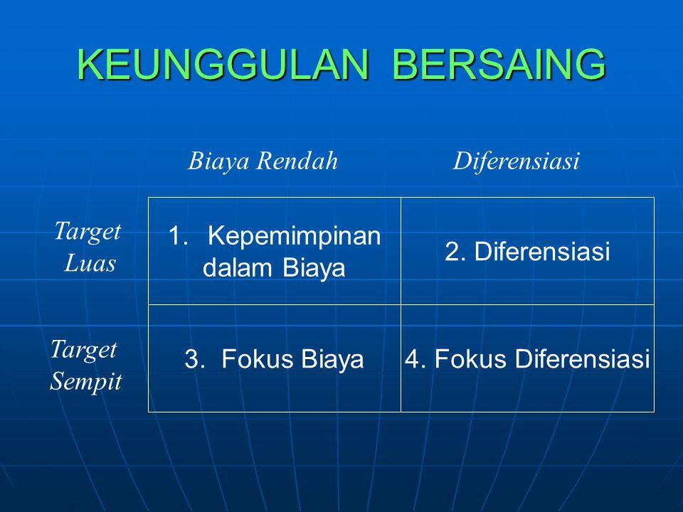 KEUNGGULAN BERSAING Target Luas Target Sempit Biaya Rendah Diferensiasi 1. Kepemimpinan dalam Biaya 3. Fokus Biaya 2. Diferensiasi 4. Fokus Diferensia