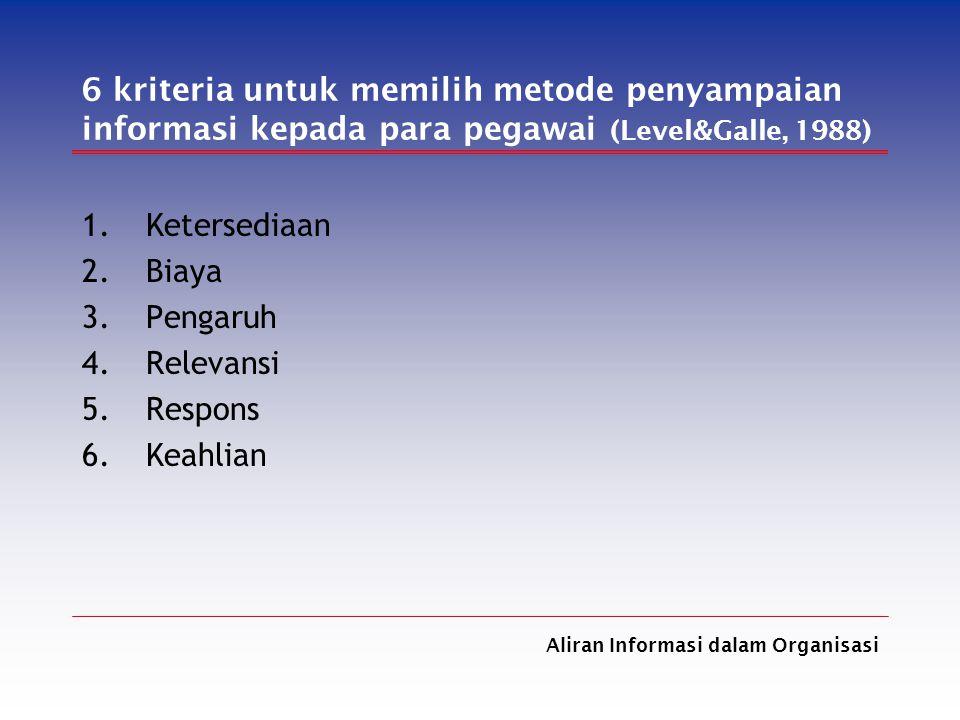 Aliran Informasi dalam Organisasi 6 kriteria untuk memilih metode penyampaian informasi kepada para pegawai (Level&Galle, 1988) 1.Ketersediaan 2.Biaya