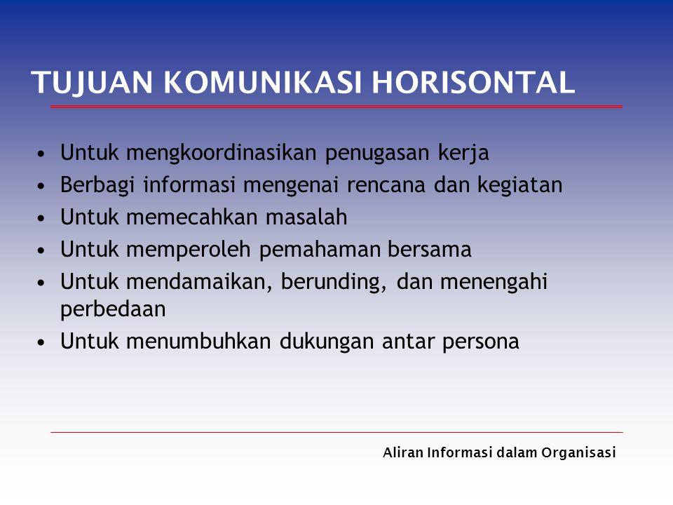 Aliran Informasi dalam Organisasi TUJUAN KOMUNIKASI HORISONTAL Untuk mengkoordinasikan penugasan kerja Berbagi informasi mengenai rencana dan kegiatan