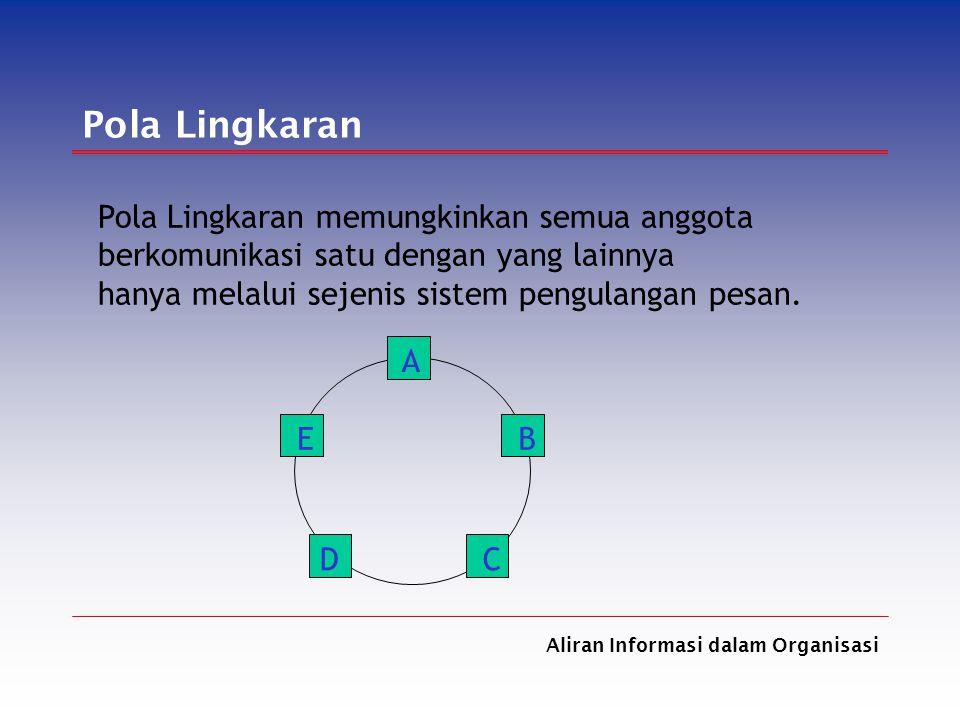 Aliran Informasi dalam Organisasi Pola Lingkaran Pola Lingkaran memungkinkan semua anggota berkomunikasi satu dengan yang lainnya hanya melalui sejeni