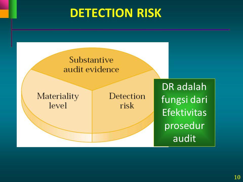 10 DETECTION RISK DR adalah fungsi dari Efektivitas prosedur audit