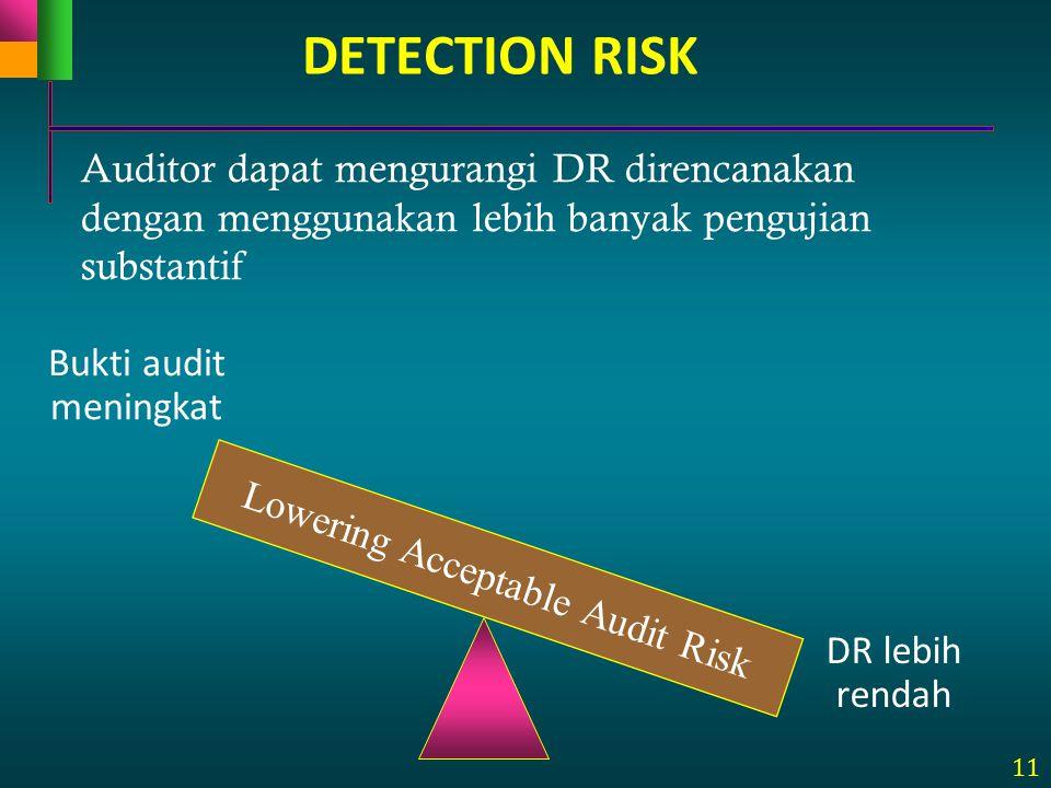 11 DETECTION RISK Auditor dapat mengurangi DR direncanakan dengan menggunakan lebih banyak pengujian substantif Lowering Acceptable Audit Risk Bukti a
