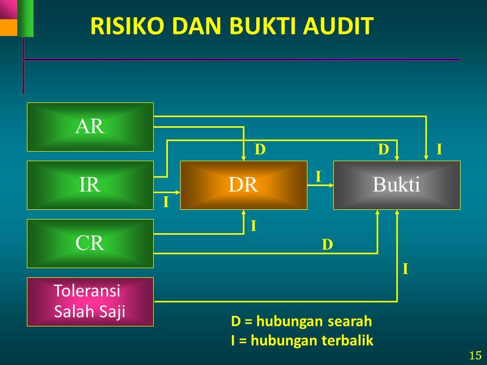15 RISIKO DAN BUKTI AUDIT AR IR CR DRBukti D = hubungan searah I = hubungan terbalik I D I I I I D D Toleransi Salah Saji