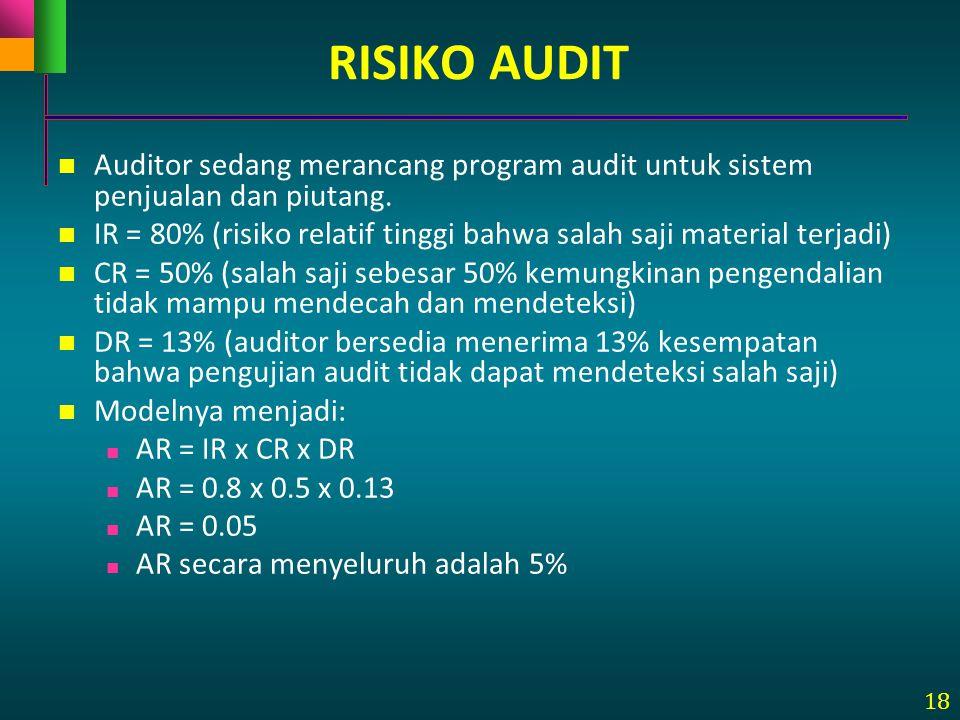 18 Auditor sedang merancang program audit untuk sistem penjualan dan piutang. IR = 80% (risiko relatif tinggi bahwa salah saji material terjadi) CR =