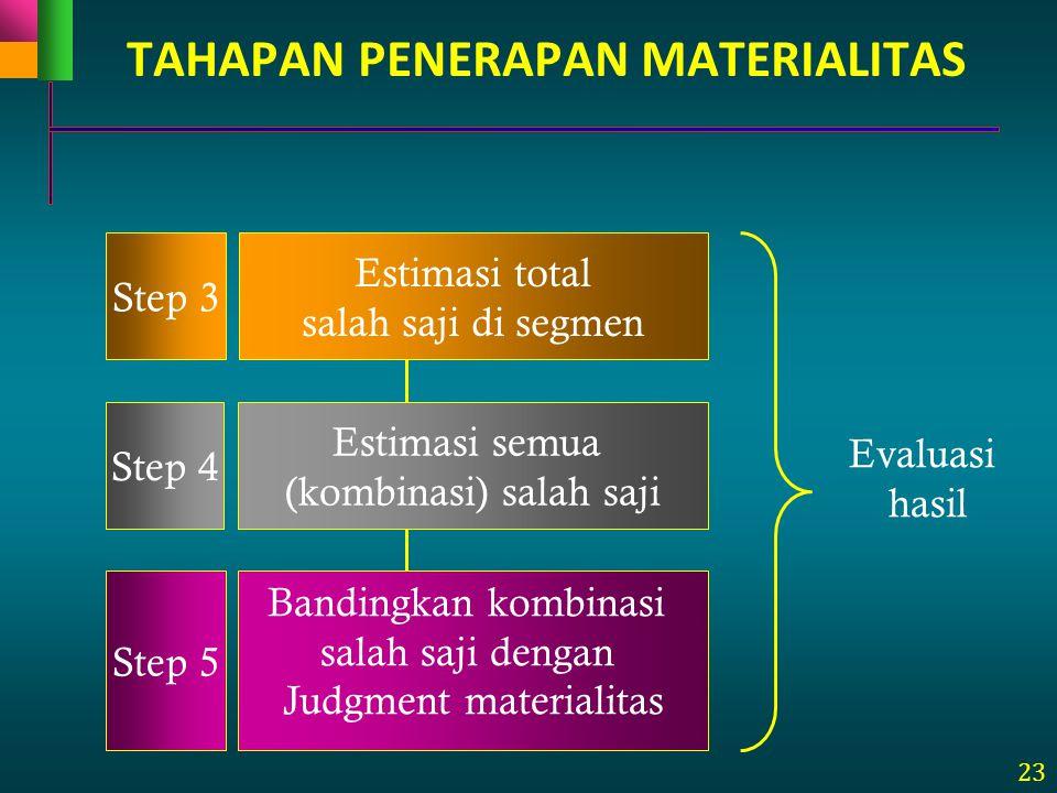 23 Step 3 Estimasi total salah saji di segmen Step 4 Estimasi semua (kombinasi) salah saji Evaluasi hasil Bandingkan kombinasi salah saji dengan Judgm