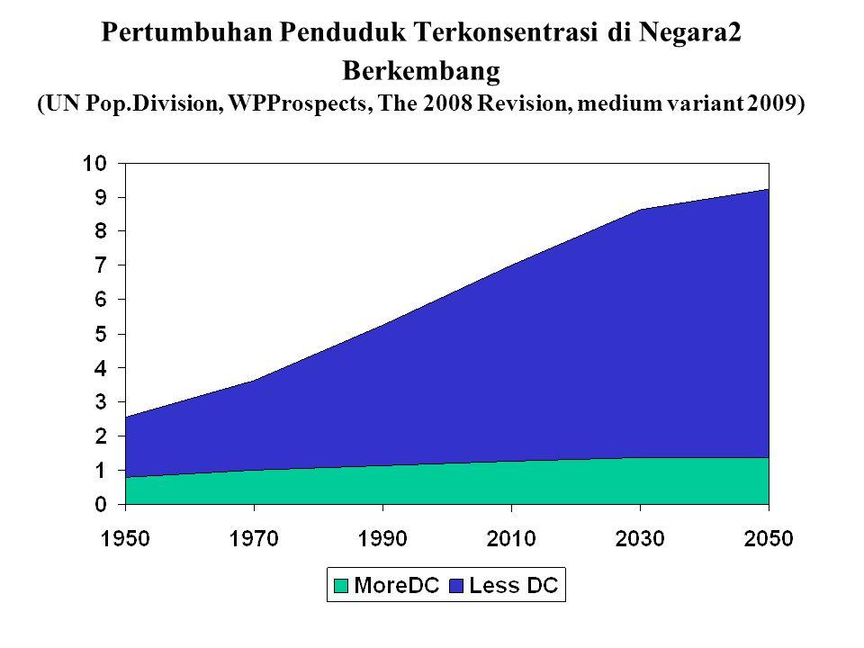 Pertumbuhan Penduduk Terkonsentrasi di Negara2 Berkembang (UN Pop.Division, WPProspects, The 2008 Revision, medium variant 2009)