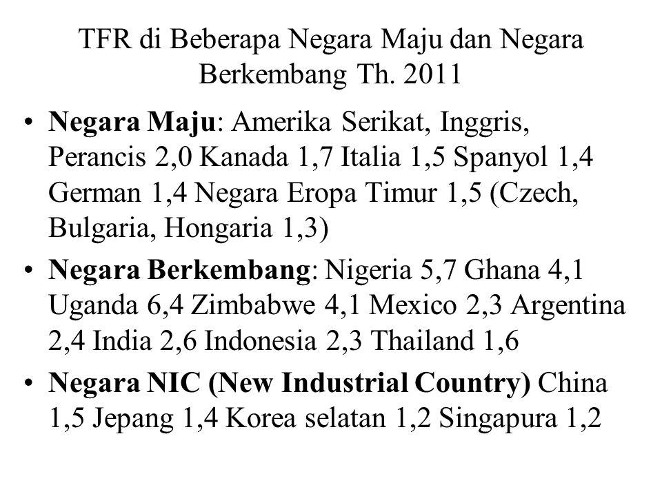 TFR di Beberapa Negara Maju dan Negara Berkembang Th. 2011 Negara Maju: Amerika Serikat, Inggris, Perancis 2,0 Kanada 1,7 Italia 1,5 Spanyol 1,4 Germa