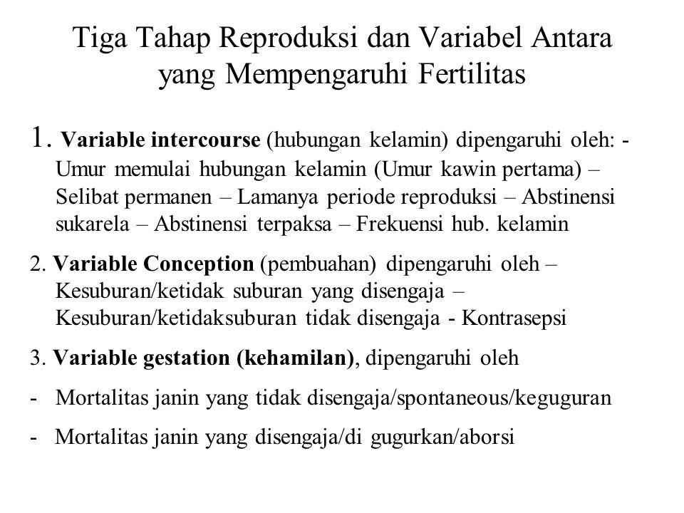 Tiga Tahap Reproduksi dan Variabel Antara yang Mempengaruhi Fertilitas 1. Variable intercourse (hubungan kelamin) dipengaruhi oleh: - Umur memulai hub