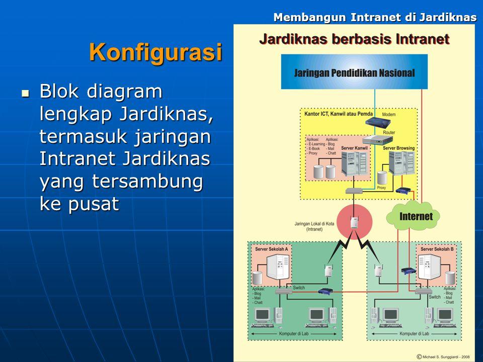 Konfigurasi Blok diagram lengkap Jardiknas, termasuk jaringan Intranet Jardiknas yang tersambung ke pusat Blok diagram lengkap Jardiknas, termasuk jar