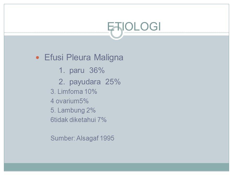 ETIOLOGI Efusi Pleura Maligna 1.paru 36% 2. payudara25% 3.