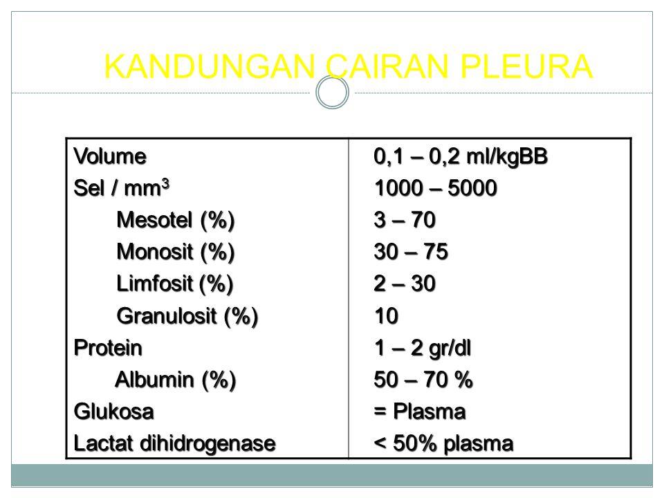 KANDUNGAN CAIRAN PLEURA Volume Sel / mm 3 Mesotel (%) Mesotel (%) Monosit (%) Monosit (%) Limfosit (%) Limfosit (%) Granulosit (%) Granulosit (%)Protein Albumin (%) Albumin (%)Glukosa Lactat dihidrogenase 0,1 – 0,2 ml/kgBB 0,1 – 0,2 ml/kgBB 1000 – 5000 1000 – 5000 3 – 70 3 – 70 30 – 75 30 – 75 2 – 30 2 – 30 10 10 1 – 2 gr/dl 1 – 2 gr/dl 50 – 70 % 50 – 70 % = Plasma = Plasma < 50% plasma < 50% plasma