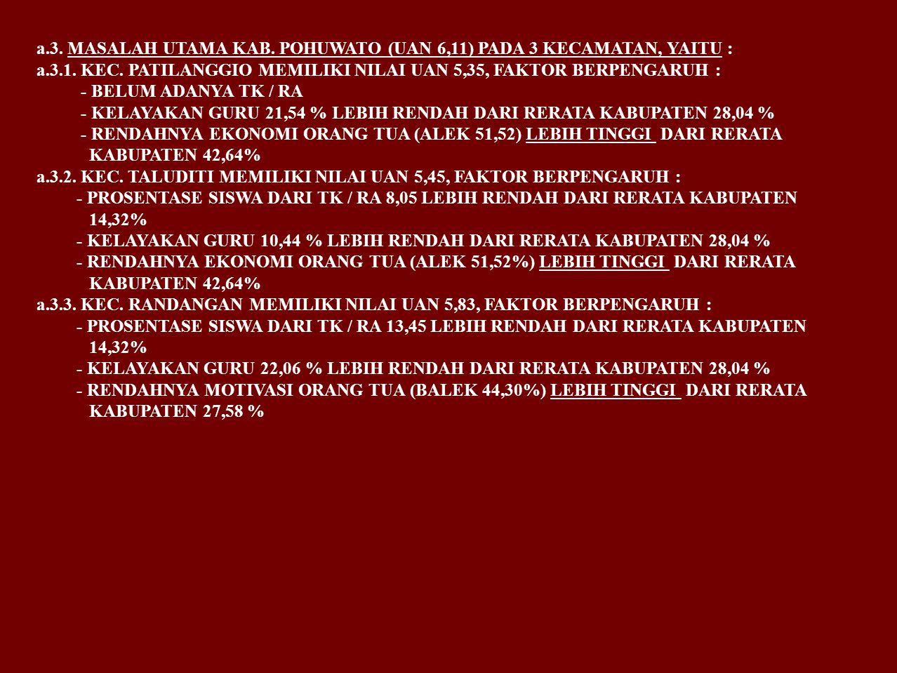 a.3. MASALAH UTAMA KAB. POHUWATO (UAN 6,11) PADA 3 KECAMATAN, YAITU : a.3.1. KEC. PATILANGGIO MEMILIKI NILAI UAN 5,35, FAKTOR BERPENGARUH : - BELUM AD