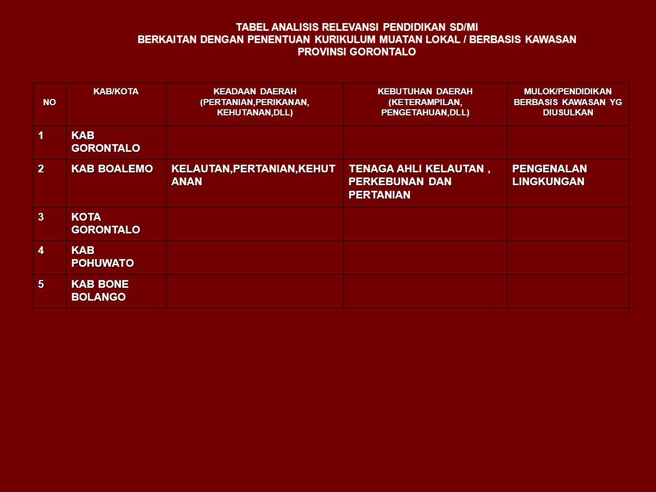 TABEL ANALISIS RELEVANSI PENDIDIKAN SD/MI BERKAITAN DENGAN PENENTUAN KURIKULUM MUATAN LOKAL / BERBASIS KAWASAN PROVINSI GORONTALO NOKAB/KOTA KEADAAN DAERAH (PERTANIAN,PERIKANAN, KEHUTANAN,DLL) KEBUTUHAN DAERAH (KETERAMPILAN, PENGETAHUAN,DLL) MULOK/PENDIDIKAN BERBASIS KAWASAN YG DIUSULKAN 1 KAB GORONTALO 2 KAB BOALEMO KELAUTAN,PERTANIAN,KEHUT ANAN TENAGA AHLI KELAUTAN, PERKEBUNAN DAN PERTANIAN PENGENALAN LINGKUNGAN 3 KOTA GORONTALO 4 KAB POHUWATO 5 KAB BONE BOLANGO