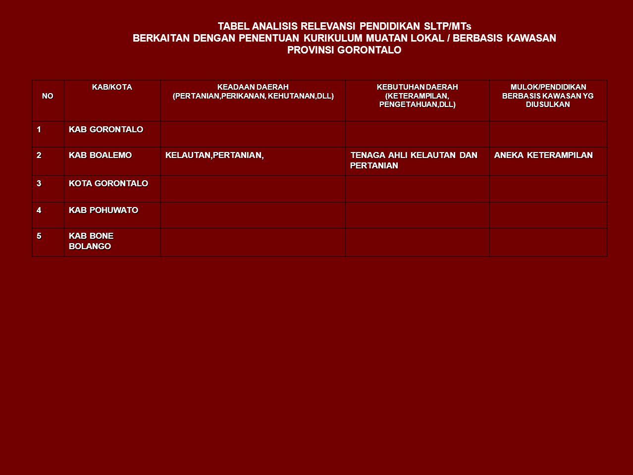 NOKAB/KOTA KEADAAN DAERAH (PERTANIAN,PERIKANAN, KEHUTANAN,DLL) KEBUTUHAN DAERAH (KETERAMPILAN, PENGETAHUAN,DLL) MULOK/PENDIDIKAN BERBASIS KAWASAN YG DIUSULKAN 1 KAB GORONTALO 2 KAB BOALEMO KELAUTAN,PERTANIAN, TENAGA AHLI KELAUTAN DAN PERTANIAN ANEKA KETERAMPILAN 3 KOTA GORONTALO 4 KAB POHUWATO 5 KAB BONE BOLANGO TABEL ANALISIS RELEVANSI PENDIDIKAN SLTP/MTs BERKAITAN DENGAN PENENTUAN KURIKULUM MUATAN LOKAL / BERBASIS KAWASAN PROVINSI GORONTALO