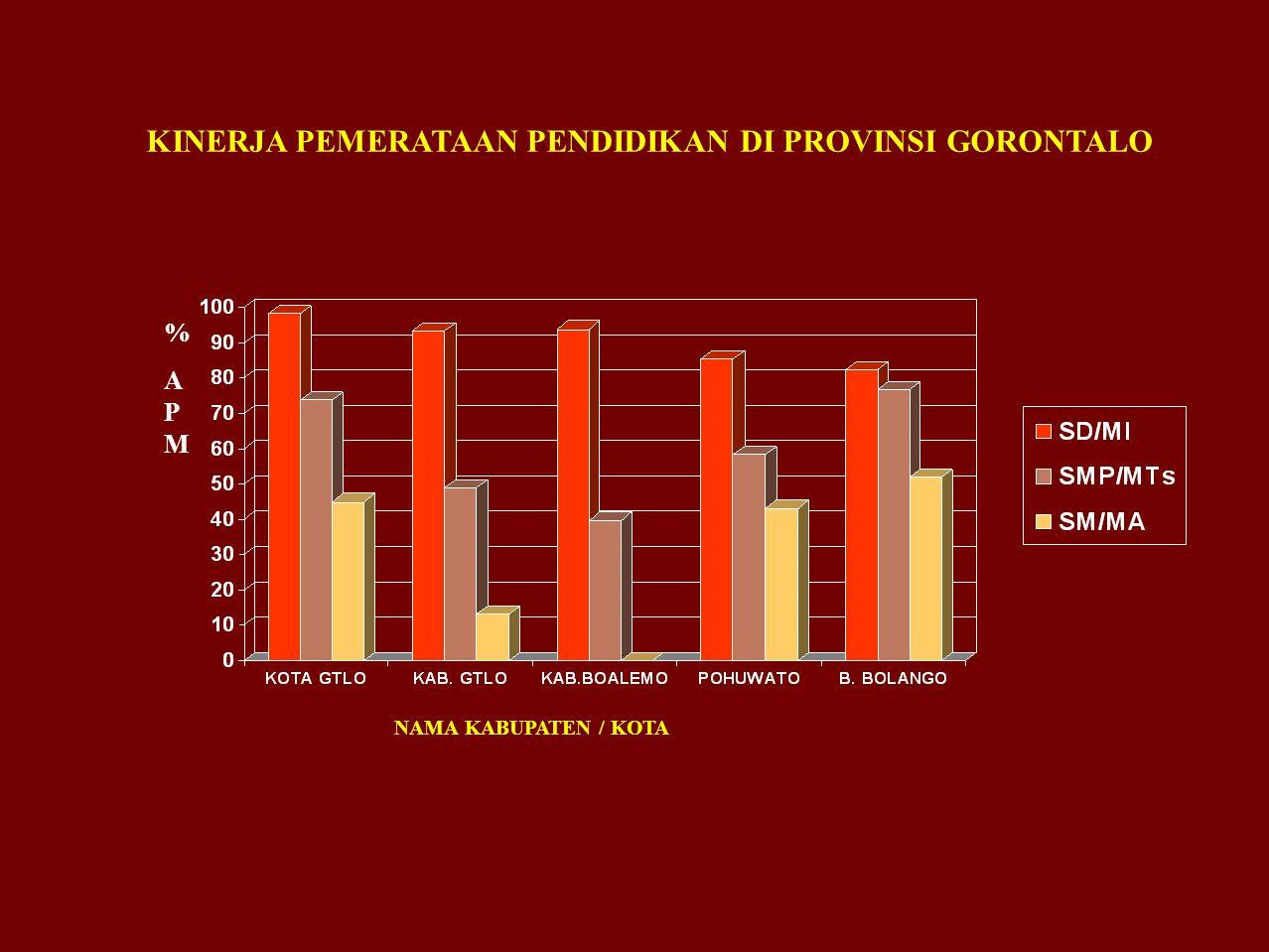 KINERJA PEMERATAAN PENDIDIKAN DI PROVINSI GORONTALO NAMA KABUPATEN / KOTA %APM%APM