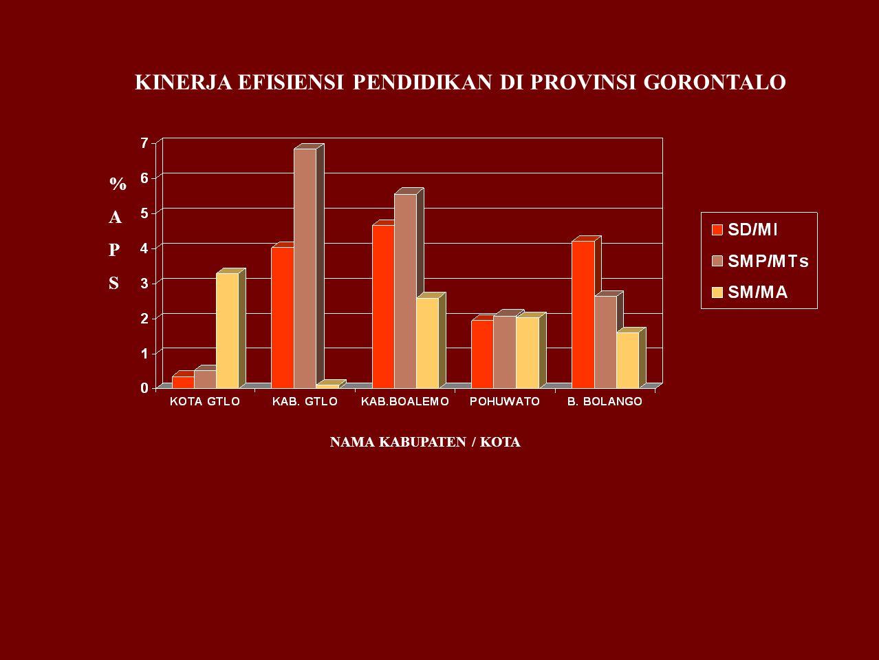 KINERJA EFISIENSI PENDIDIKAN DI PROVINSI GORONTALO NAMA KABUPATEN / KOTA %APS%APS