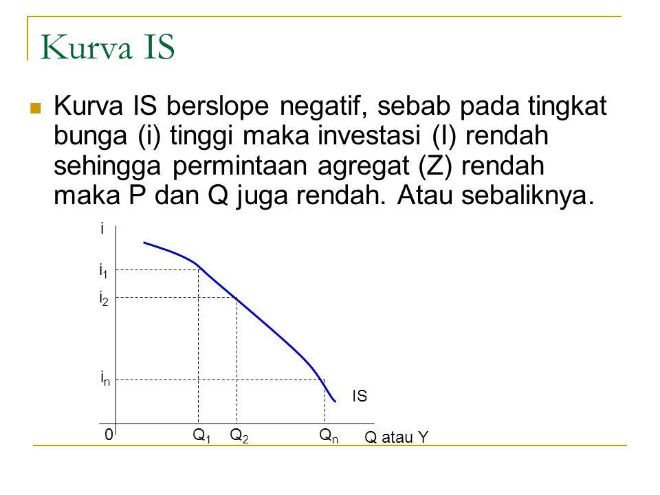 Kurva IS Kurva IS berslope negatif, sebab pada tingkat bunga (i) tinggi maka investasi (I) rendah sehingga permintaan agregat (Z) rendah maka P dan Q juga rendah.