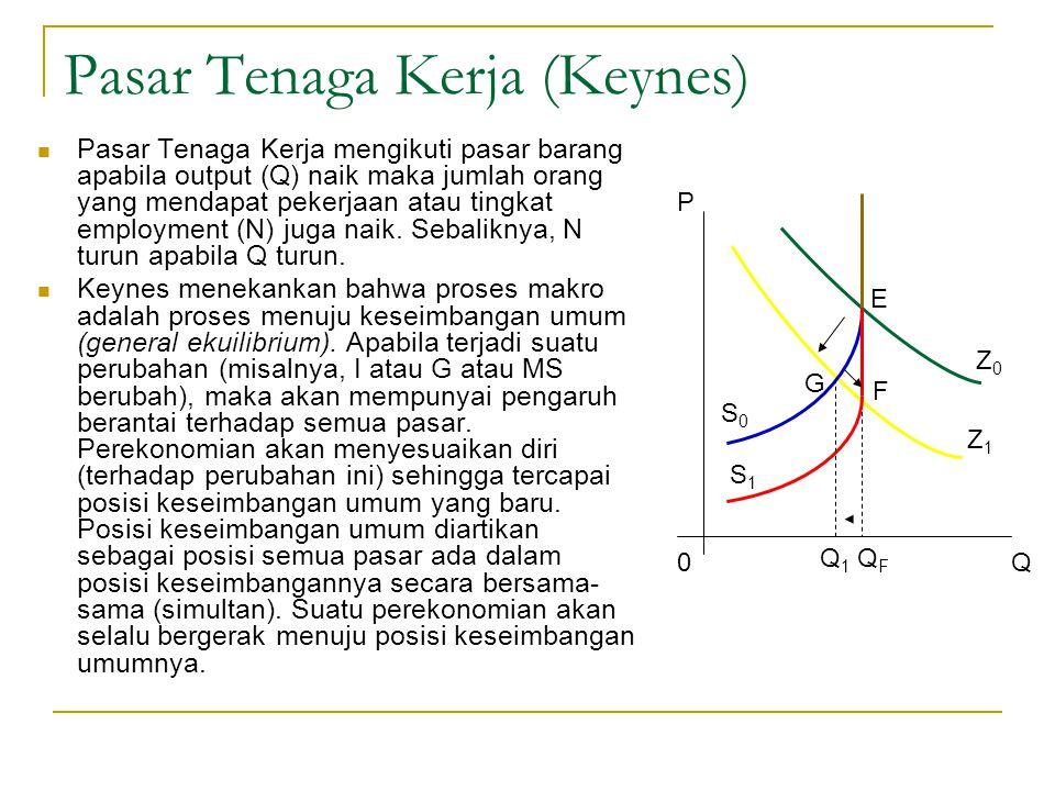Pasar Tenaga Kerja (Keynes) Pasar Tenaga Kerja mengikuti pasar barang apabila output (Q) naik maka jumlah orang yang mendapat pekerjaan atau tingkat e