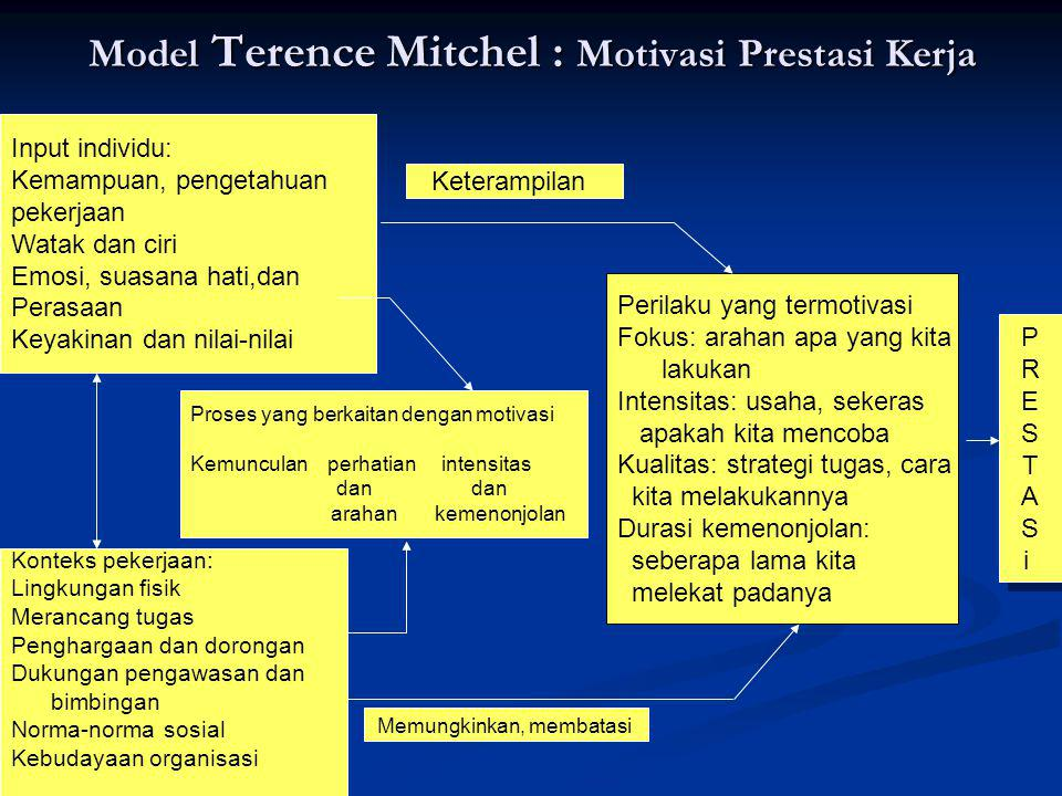Model Terence Mitchel : Motivasi Prestasi Kerja Input individu: Kemampuan, pengetahuan pekerjaan Watak dan ciri Emosi, suasana hati,dan Perasaan Keyakinan dan nilai-nilai Konteks pekerjaan: Lingkungan fisik Merancang tugas Penghargaan dan dorongan Dukungan pengawasan dan bimbingan Norma-norma sosial Kebudayaan organisasi Proses yang berkaitan dengan motivasi Kemunculan perhatian intensitas dan dan arahan kemenonjolan Perilaku yang termotivasi Fokus: arahan apa yang kita lakukan Intensitas: usaha, sekeras apakah kita mencoba Kualitas: strategi tugas, cara kita melakukannya Durasi kemenonjolan: seberapa lama kita melekat padanya PRESTASiPRESTASi PRESTASiPRESTASi Keterampilan Memungkinkan, membatasi