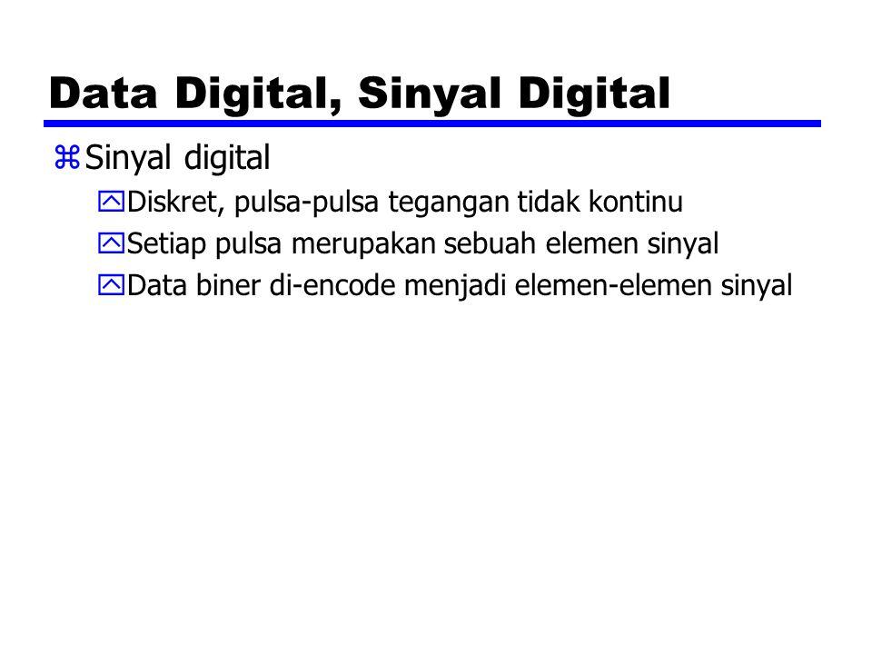 Data Analog, Sinyal Digital zDigitization yKonversi dari data analog menjadi data digital yData digital dapat ditransmisikan menggunakan NRZ-L yData digital dapat ditransmisikan menggunakan code selain NRZ-L yData digital dapat dikonversi menjadi sinyal analog yKonversi analog ke digital dlakukan menggunakan codec yPulse code modulation (PCM) yDelta modulation (DM)