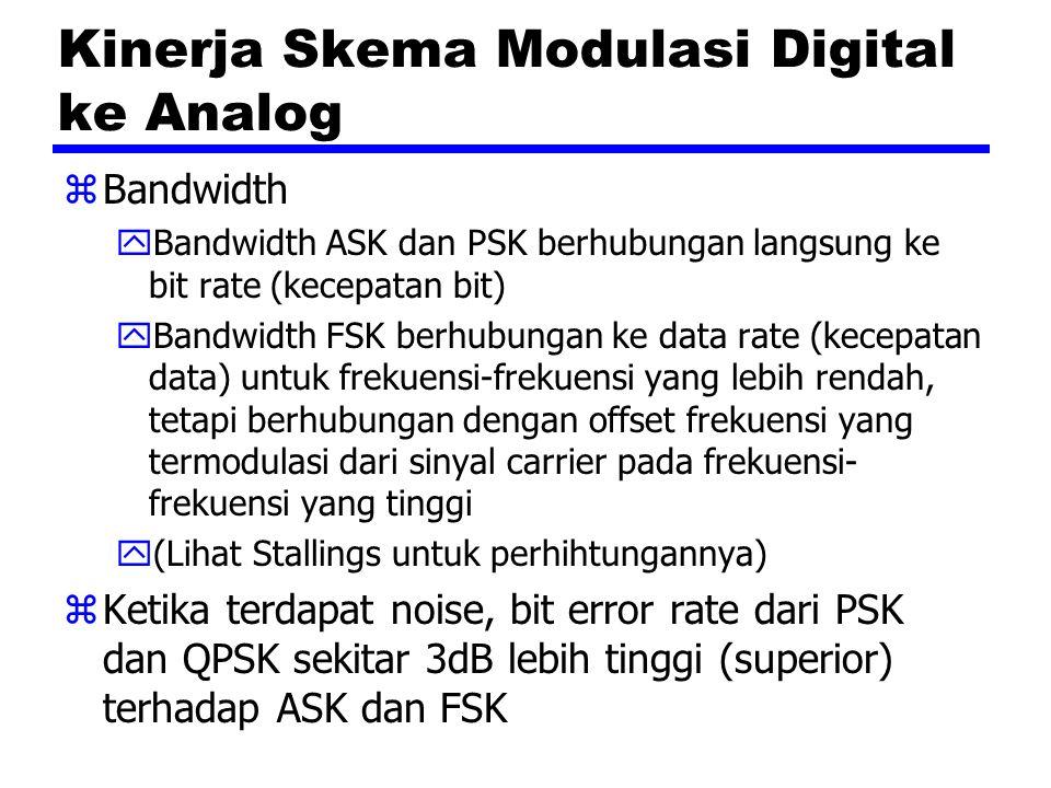 Kinerja Skema Modulasi Digital ke Analog zBandwidth yBandwidth ASK dan PSK berhubungan langsung ke bit rate (kecepatan bit) yBandwidth FSK berhubungan