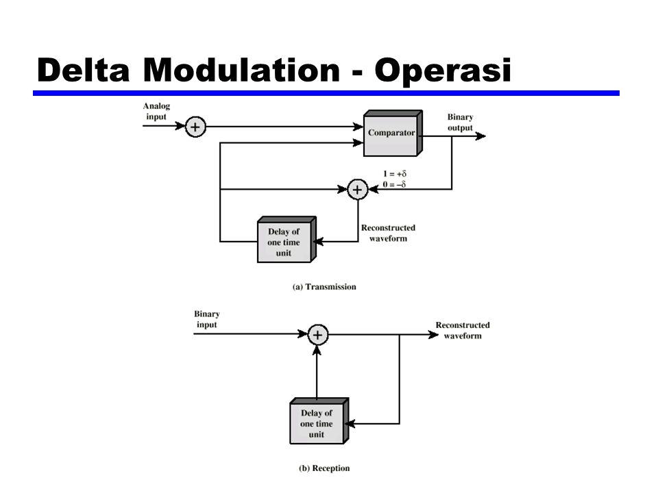 Delta Modulation - Operasi