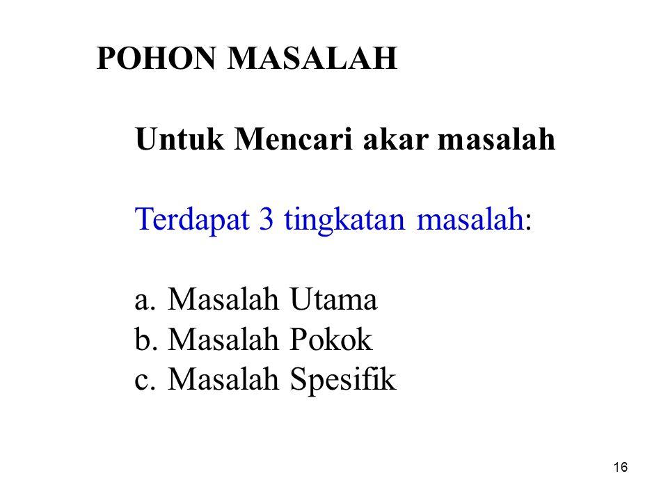 POHON MASALAH Untuk Mencari akar masalah Terdapat 3 tingkatan masalah: a.Masalah Utama b.Masalah Pokok c.Masalah Spesifik 16