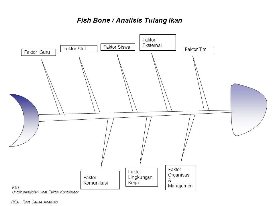 Fish Bone / Analisis Tulang Ikan Faktor Guru Faktor Staf Faktor Eksternal Faktor Tim Faktor Lingkungan Kerja Faktor Organisasi & Manajemen Faktor Sisw