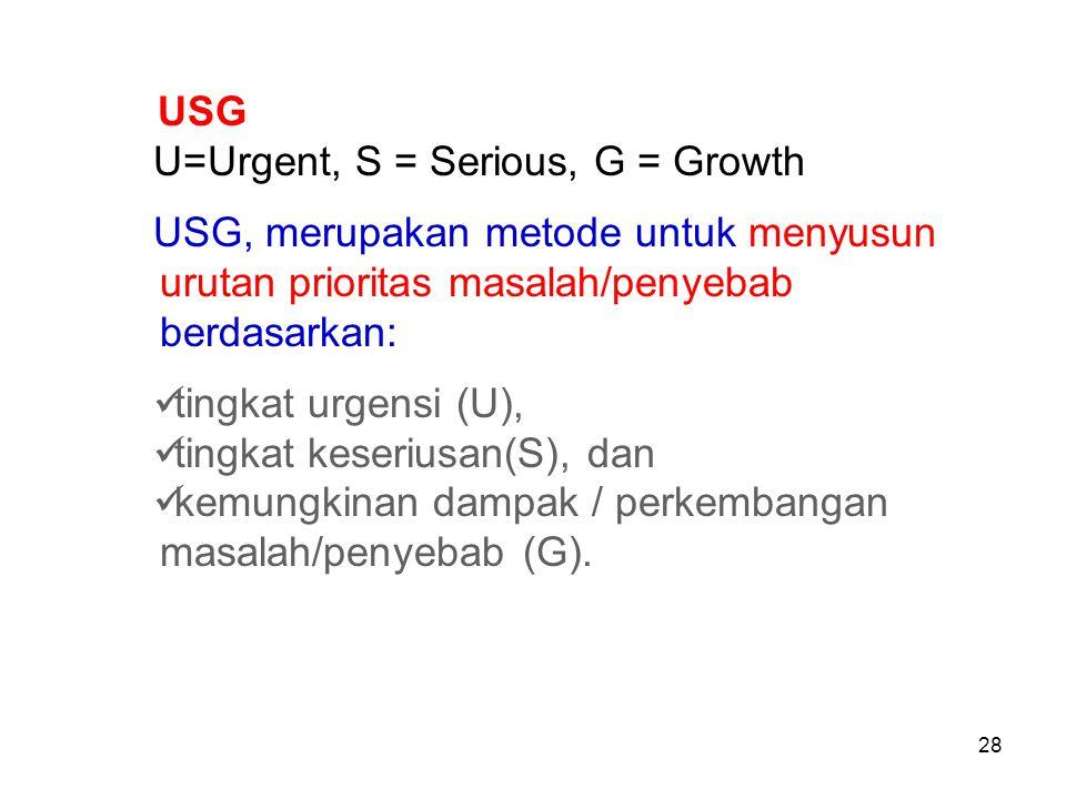 USG U=Urgent, S = Serious, G = Growth USG, merupakan metode untuk menyusun urutan prioritas masalah/penyebab berdasarkan: tingkat urgensi (U), tingkat