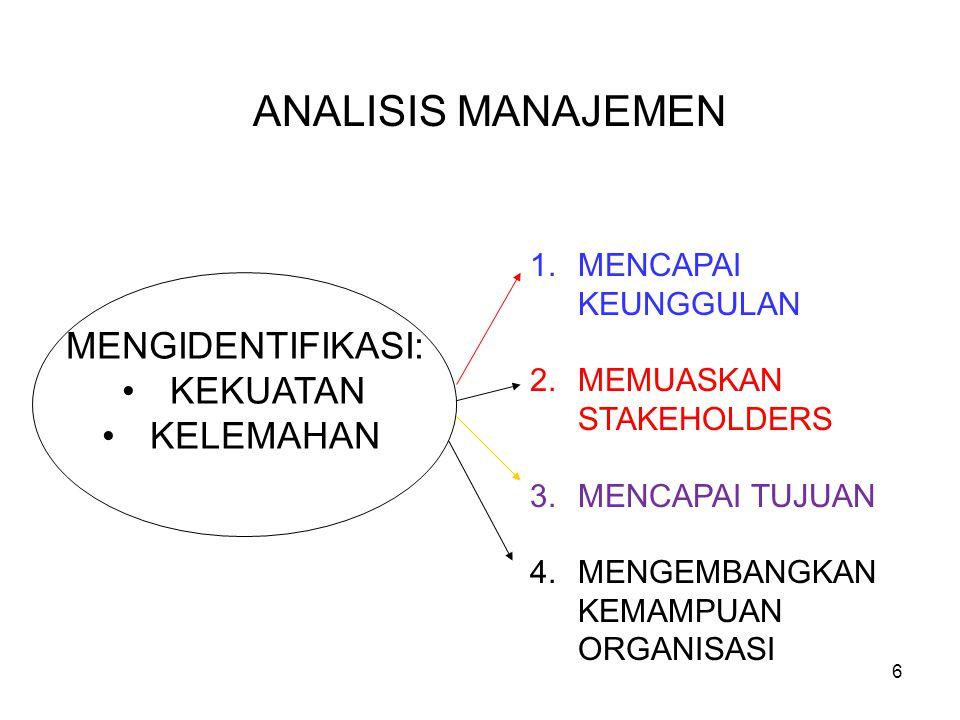 ANALISIS MANAJEMEN MENGIDENTIFIKASI: KEKUATAN KELEMAHAN 1.MENCAPAI KEUNGGULAN 2.MEMUASKAN STAKEHOLDERS 3.MENCAPAI TUJUAN 4.MENGEMBANGKAN KEMAMPUAN ORG