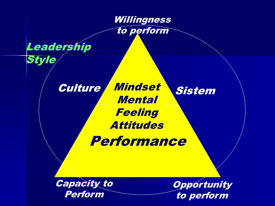 Willingness to perform Mindset Mental Feeling Attitudes Sistem Leadership Style Capacity to Perform Opportunity to perform Culture