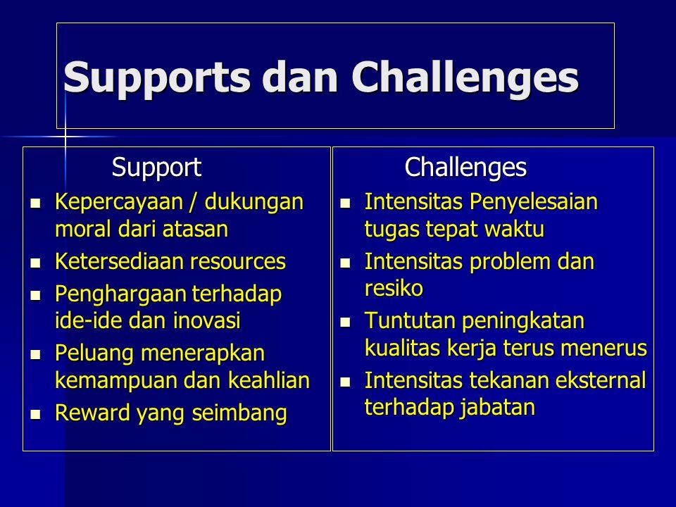 Supports dan Challenges Support Support Kepercayaan / dukungan moral dari atasan Kepercayaan / dukungan moral dari atasan Ketersediaan resources Keter