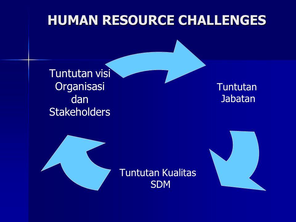 HUMAN RESOURCE CHALLENGES Tuntutan Jabatan Tuntutan Kualitas SDM Tuntutan visi Organisasi dan Stakeholders