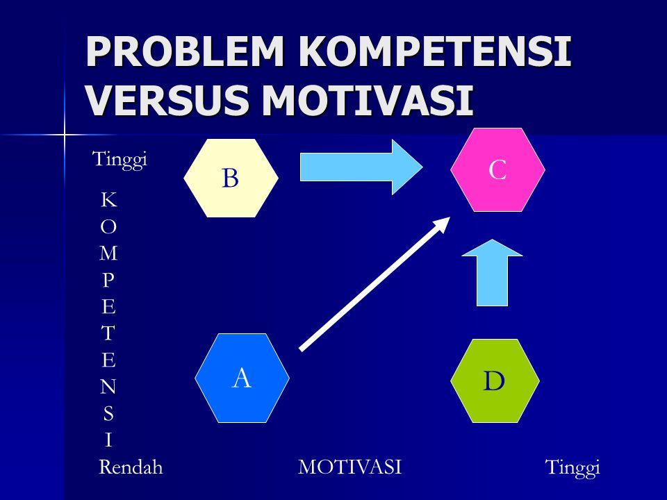 PROBLEM KOMPETENSI VERSUS MOTIVASI B A C D MOTIVASITinggiRendah KOMPETENSIKOMPETENSI Tinggi