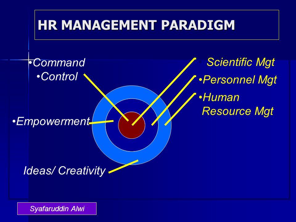 HR MANAGEMENT PARADIGM Command Control Empowerment Ideas/ Creativity Syafaruddin Alwi