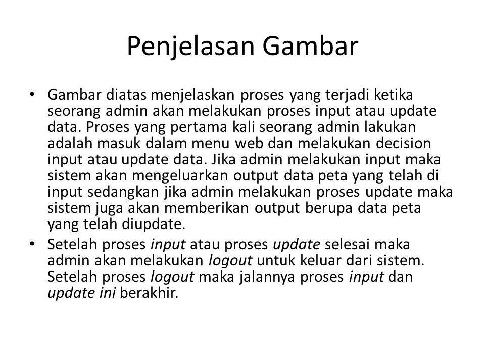 Penjelasan Gambar Gambar diatas menjelaskan proses yang terjadi ketika seorang admin akan melakukan proses input atau update data. Proses yang pertama