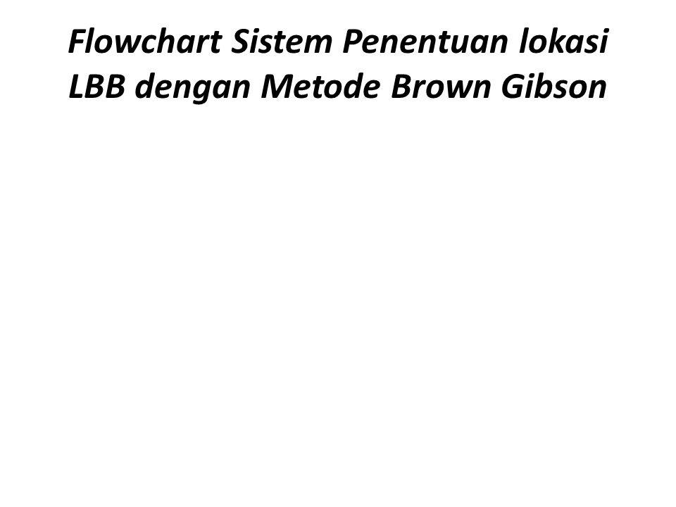 Penjelasan Gambar Gambar diatas menjelaskan bagaimana jalannya sistem penentuan lokasi LBB dengan Metode Brown Gibson yang ditampilkan dalam bentuk Flowchart.