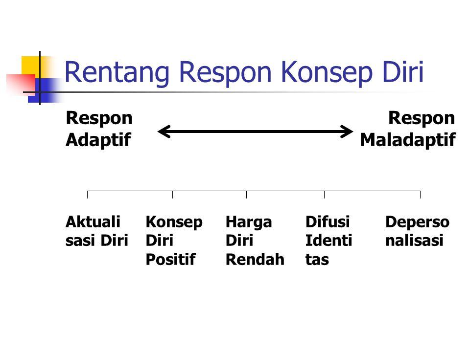 Rentang Respon Konsep Diri Respon Adaptif Respon Maladaptif Aktuali sasi Diri Konsep Diri Positif Harga Diri Rendah Difusi Identi tas Deperso nalisasi
