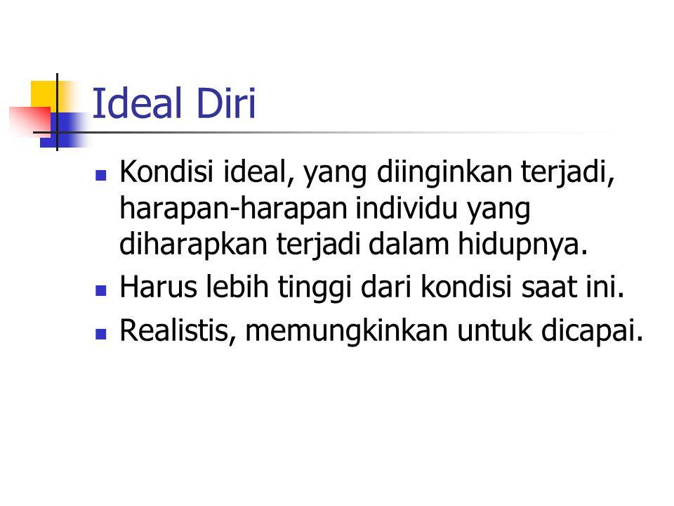 Ideal Diri Kondisi ideal, yang diinginkan terjadi, harapan-harapan individu yang diharapkan terjadi dalam hidupnya. Harus lebih tinggi dari kondisi sa