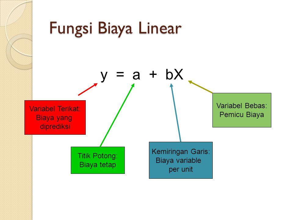 Fungsi Biaya Linear y = a + bX Variabel Terikat: Biaya yang diprediksi Variabel Bebas: Pemicu Biaya Titik Potong: Biaya tetap Kemiringan Garis: Biaya variable per unit