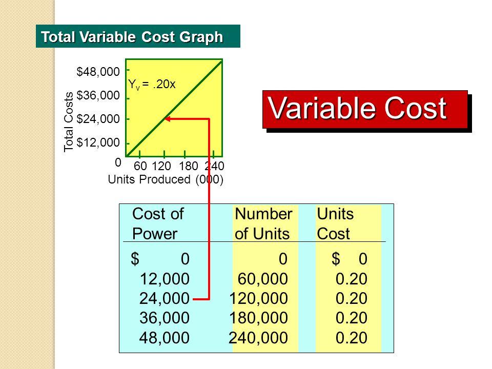 Metode Tinggi-Rendah Metode analisis kuantitatif paling sederhana Menggunakan hanya nilai-nilai teramati yang tertinggi dan terendah