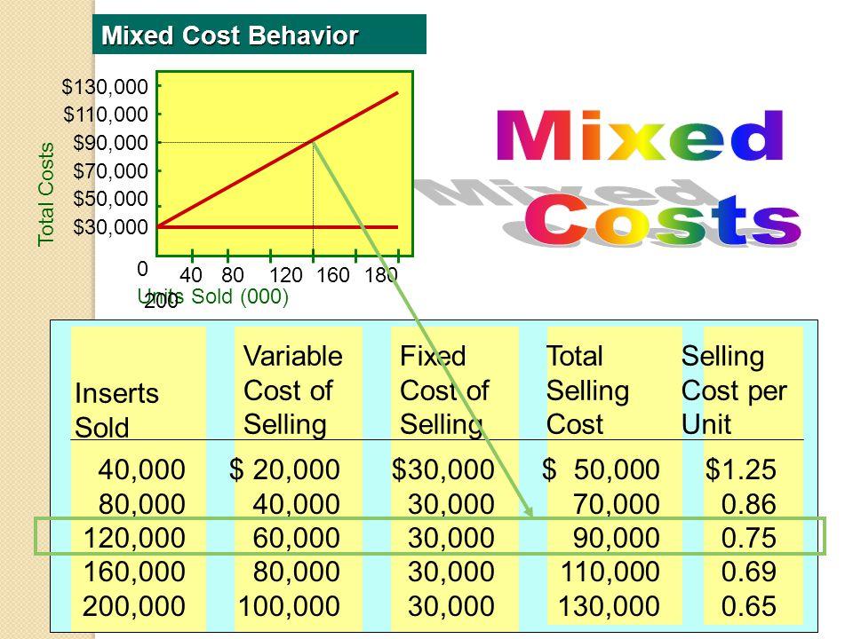 Manufacturing Costs Bahan Baku: Bahan yg scr langsung dapat diusut ke produk.