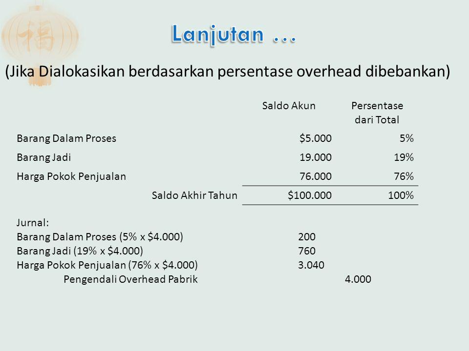 (Jika Dialokasikan berdasarkan persentase overhead dibebankan) Saldo AkunPersentase dari Total Barang Dalam Proses$5.0005% Barang Jadi19.00019% Harga
